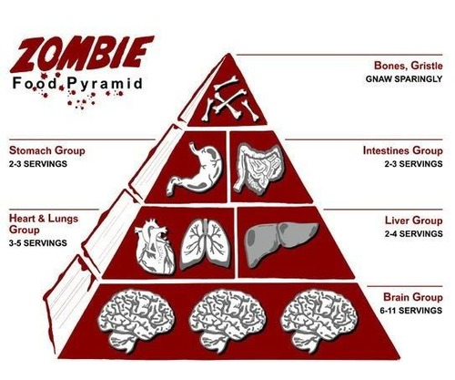 Zombie Food Pyramid. February 19th, 2010 by Hilden